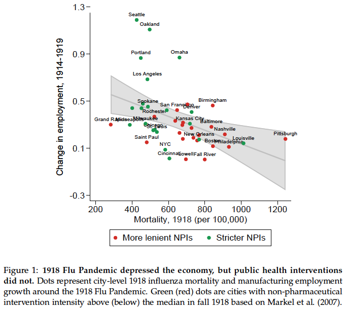 Social Isolation Doesn't Cause Recessions